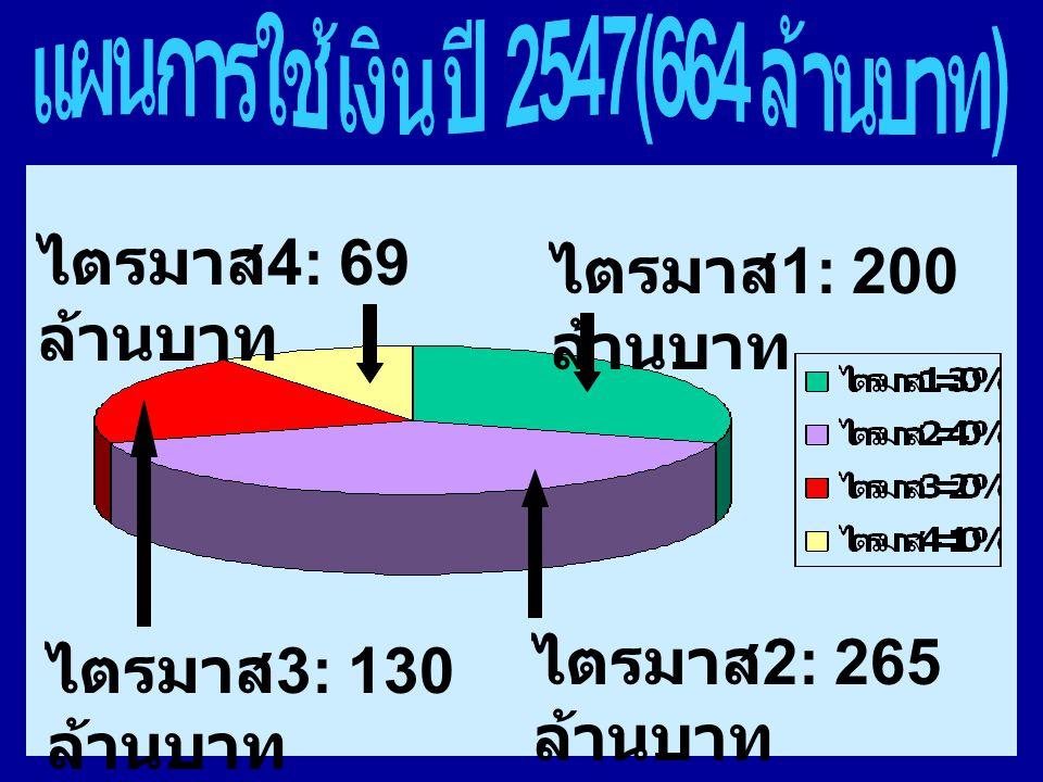 ไตรมาส 1: 200 ล้านบาท ไตรมาส 4: 69 ล้านบาท ไตรมาส 3: 130 ล้านบาท ไตรมาส 2: 265 ล้านบาท