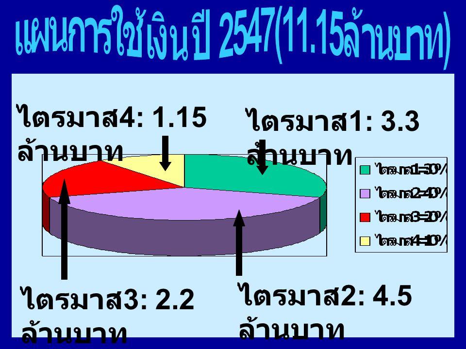 ไตรมาส 1: 3.3 ล้านบาท ไตรมาส 4: 1.15 ล้านบาท ไตรมาส 3: 2.2 ล้านบาท ไตรมาส 2: 4.5 ล้านบาท