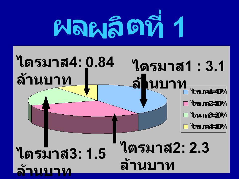 ไตรมาส 1 : 3.1 ล้านบาท ไตรมาส 4: 0.84 ล้านบาท ไตรมาส 3: 1.5 ล้านบาท ไตรมาส 2: 2.3 ล้านบาท