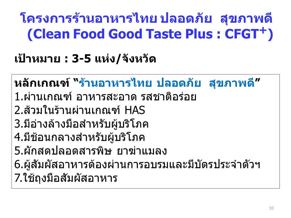 """10 โครงการร้านอาหารไทย ปลอดภัย สุขภาพดี (Clean Food Good Taste Plus : CFGT + ) เป้าหมาย : 3-5 แห่ง/จังหวัด หลักเกณฑ์ """"ร้านอาหารไทย ปลอดภัย สุขภาพดี"""" 1"""