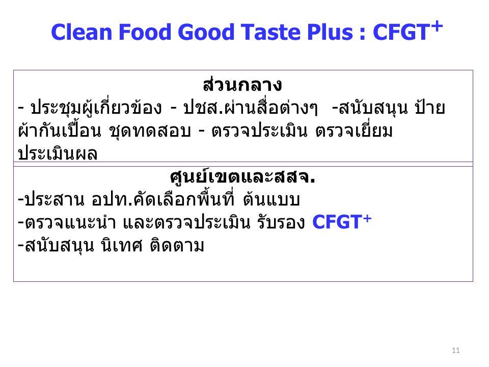 11 Clean Food Good Taste Plus : CFGT + ส่วนกลาง - ประชุมผู้เกี่ยวข้อง - ปชส.ผ่านสื่อต่างๆ -สนับสนุน ป้าย ผ้ากันเปื้อน ชุดทดสอบ - ตรวจประเมิน ตรวจเยี่ย
