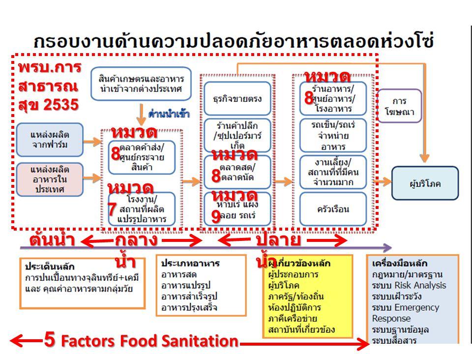 กรมอนามัย ส่งเสริมให้ คนไทยสุขภาพดี