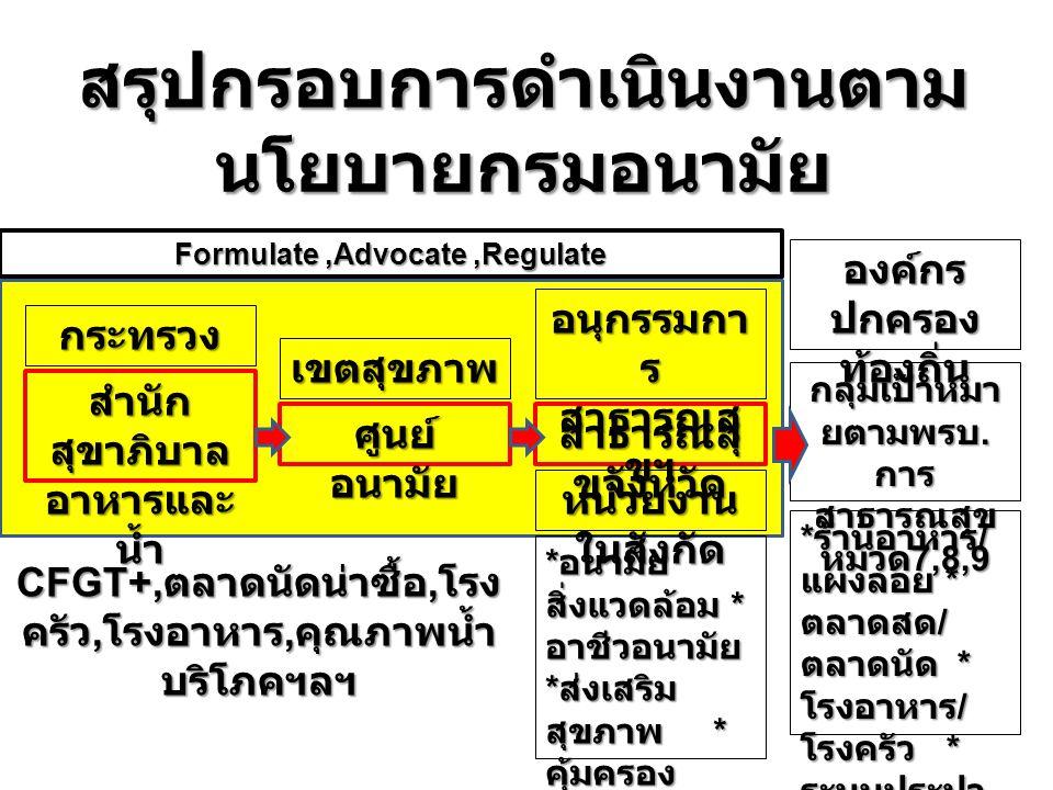 6 6 นโยบายสำคัญ 2557  โครงการตลาดนัดสะอาด อาหารปลอดภัย  โครงการร้านอาหารไทย ปลอดภัย สุขภาพดี (Clean Food Good Taste Plus : CFGT + )  โครงการพัฒนาคุณภาพน้ำดื่มสะอาดปลอดภัย เพื่อส่งเสริมสุขอนามัยจากแหล่งผลิตและสถานที่ สาธารณะ