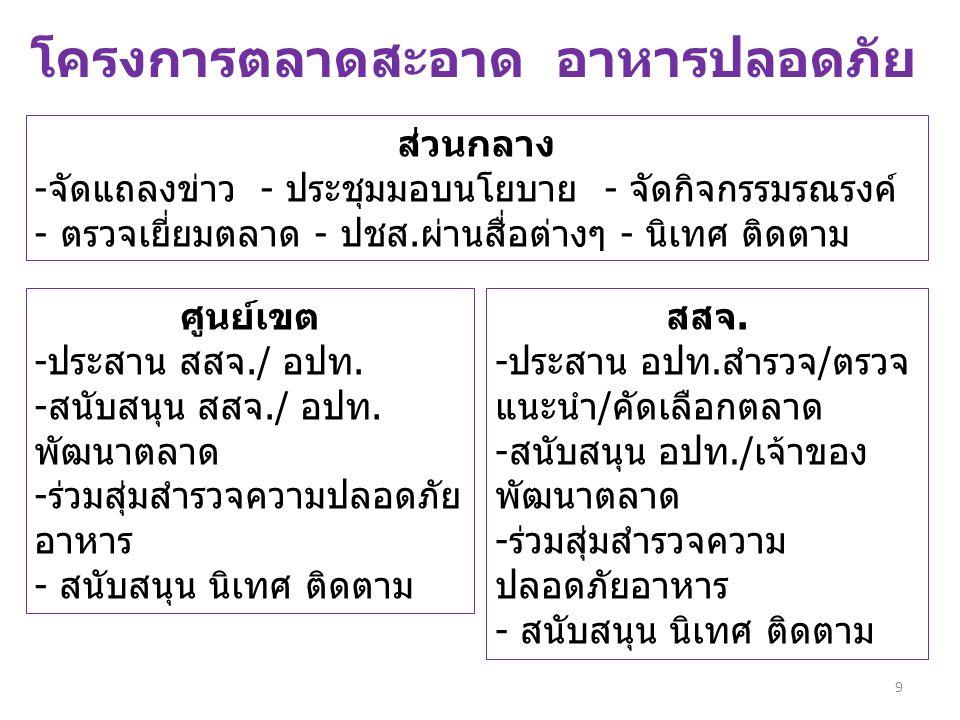10 โครงการร้านอาหารไทย ปลอดภัย สุขภาพดี (Clean Food Good Taste Plus : CFGT + ) เป้าหมาย : 3-5 แห่ง/จังหวัด หลักเกณฑ์ ร้านอาหารไทย ปลอดภัย สุขภาพดี 1.ผ่านเกณฑ์ อาหารสะอาด รสชาติอร่อย 2.ส้วมในร้านผ่านเกณฑ์ HAS 3.มีอ่างล้างมือสำหรับผู้บริโภค 4.มีช้อนกลางสำหรับผู้บริโภค 5.ผักสดปลอดสารพิษ ยาฆ่าแมลง 6.ผู้สัมผัสอาหารต้องผ่านการอบรมและมีบัตรประจำตัวฯ 7.ใช้ถุงมือสัมผัสอาหาร