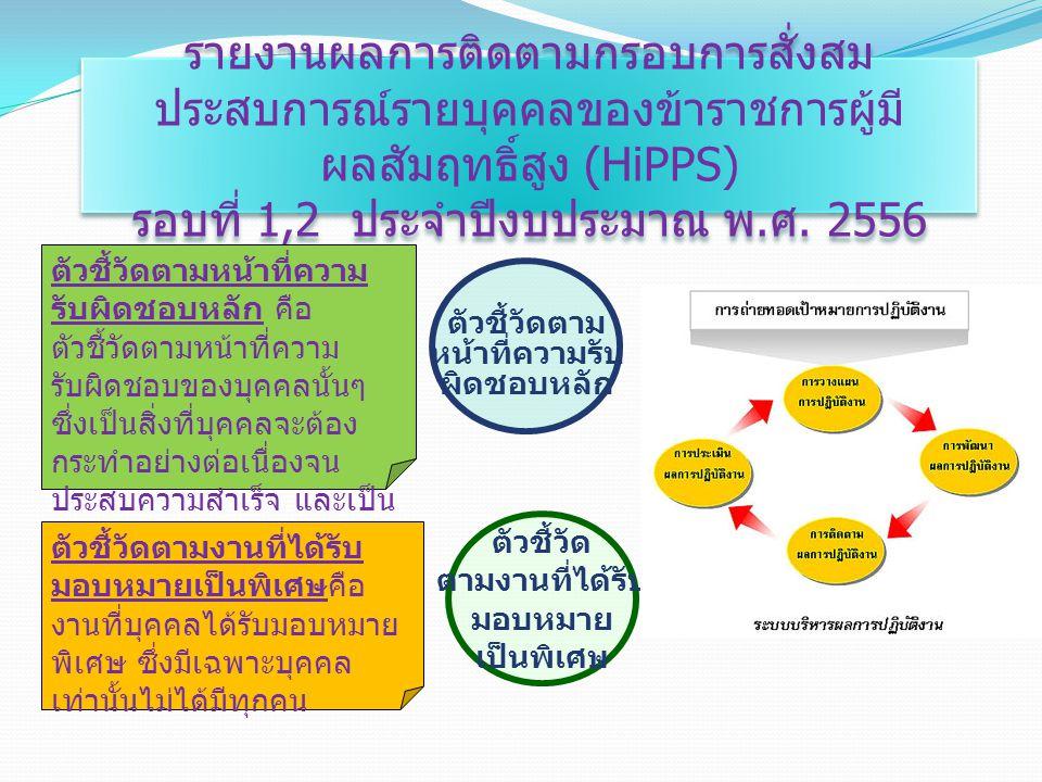 รายงานผลการติดตามกรอบการสั่งสม ประสบการณ์รายบุคคลของข้าราชการผู้มี ผลสัมฤทธิ์สูง (HiPPS) รอบที่ 1,2 ประจำปีงบประมาณ พ.
