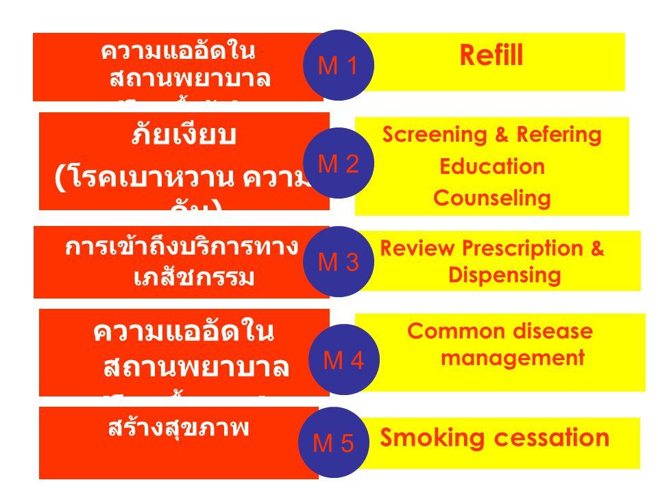 Smoking cessation ความแออัดใน สถานพยาบาล ( โรคเรื้อรัง ) ภัยเงียบ ( โรคเบาหวาน ความ ดัน ) Refill Screening & Refering Education Counseling การเข้าถึงบริการทาง เภสัชกรรม ใช้ยาสมเหตุสมผล Review Prescription & Dispensing Common disease management ความแออัดใน สถานพยาบาล ( โรคพื้นฐาน ) M 1 M 2 M 3 M 4 สร้างสุขภาพ M 5