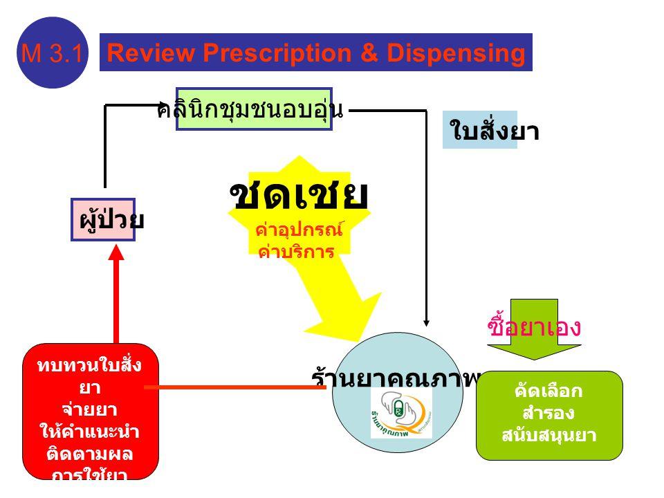 ผู้ป่วย ร้านยาคุณภาพ คลินิกชุมชนอบอุ่น ใบสั่งยา คัดเลือก สำรอง สนับสนุนยา ทบทวนใบสั่ง ยา จ่ายยา ให้คำแนะนำ ติดตามผล การใช้ยา ( เก็บประวัติ ) ซื้อยาเอง M 3.1 Review Prescription & Dispensing ชดเชย ค่าอุปกรณ์ ค่าบริการ