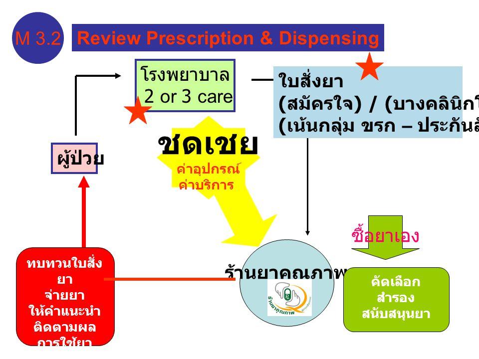 ผู้ป่วย ร้านยาคุณภาพ คัดเลือก สำรอง สนับสนุนยา ทบทวนใบสั่ง ยา จ่ายยา ให้คำแนะนำ ติดตามผล การใช้ยา ( เก็บประวัติ ) ซื้อยาเอง M 3.2 Review Prescription & Dispensing โรงพยาบาล 2 or 3 care ใบสั่งยา ( สมัครใจ ) / ( บางคลินิกโรค ) ( เน้นกลุ่ม ขรก – ประกันสังคม ) ชดเชย ค่าอุปกรณ์ ค่าบริการ