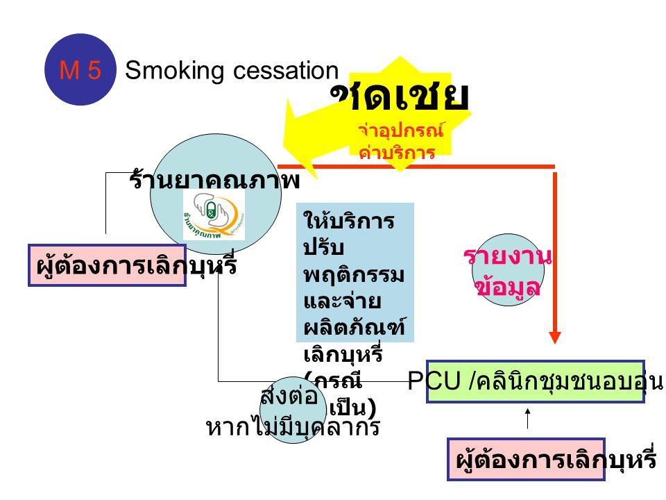 ร้านยาคุณภาพ PCU / คลินิกชุมชนอบอุ่น ให้บริการ ปรับ พฤติกรรม และจ่าย ผลิตภัณฑ์ เลิกบุหรี่ ( กรณี จำเป็น ) ผู้ต้องการเลิกบุหรี่ รายงาน ข้อมูล M 5 ชดเชย ค่าอุปกรณ์ ค่าบริการ Smoking cessation ผู้ต้องการเลิกบุหรี่ ส่งต่อ หากไม่มีบุคลากร