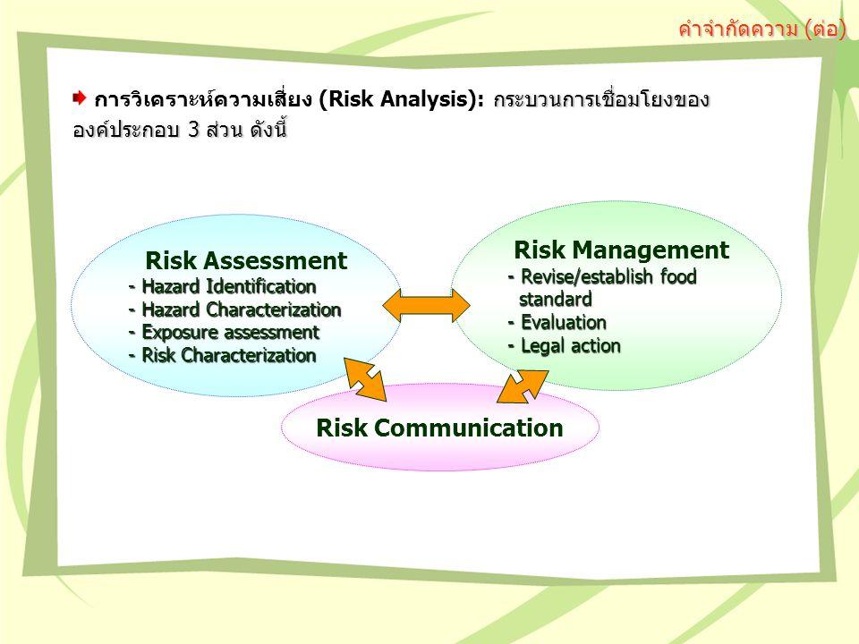 กระบวนการเชื่อมโยงของ องค์ประกอบ 3 ส่วน ดังนี้ การวิเคราะห์ความเสี่ยง (Risk Analysis): กระบวนการเชื่อมโยงของ องค์ประกอบ 3 ส่วน ดังนี้ Risk Assessment - Hazard Identification - Hazard Characterization - Exposure assessment - Risk Characterization Risk Communication Risk Management - Revise/establish food standard standard - Evaluation - Legal action คำจำกัดความ (ต่อ)