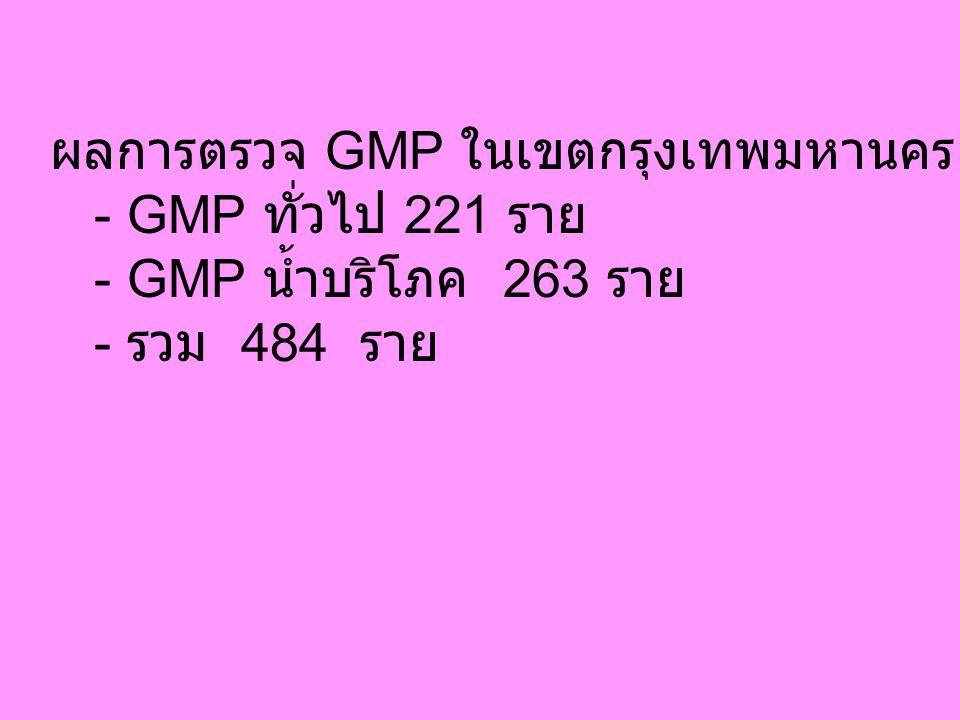ผลการตรวจ GMP ในเขตกรุงเทพมหานคร ต. ค. 45 - 6 พ. ค. 46 - GMP ทั่วไป 221 ราย - GMP น้ำบริโภค 263 ราย - รวม 484 ราย
