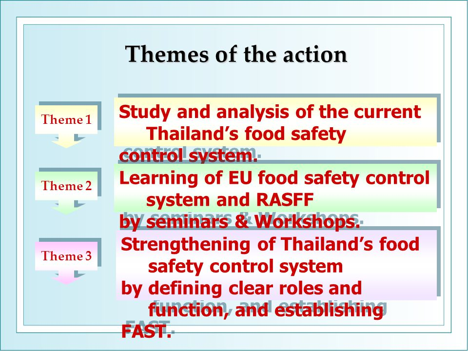 Themes of the action Strengthening of Thailand's food safety control system by defining clear roles and function, and establishing FAST.