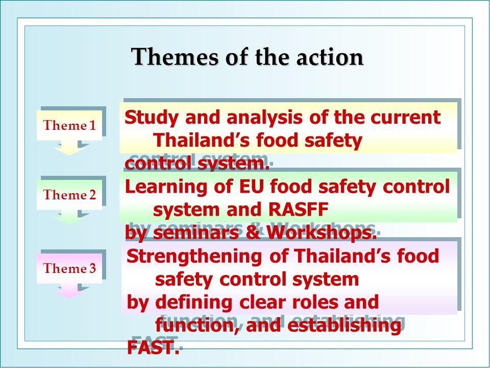 European union Thai FDA จัดทำแผนงาน ประสานงาน ต่างประเทศ ภายในประเทศ FSAI trainerauditor ศึกษาข้อมูล ( ของแต่ละหน่วยงาน ) สภาพการดำเนินงานปัจจุบัน ประชุม ฐานข้อมูล บทบาทหน้าที่ การปฏิบัติงาน ปัญหา จุดอ่อน - จุดแข็ง กรมอนามัย กรมวิทยาศาสตร์ - กรมควบคุมโรค WHO National Sal Center การแพทย์ สสจ.