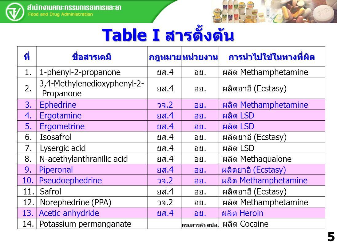 Table I สารตั้งต้น ที่ชื่อสารเคมีกฎหมายหน่วยงานการนำไปใช้ในทางที่ผิด 1.1-phenyl-2-propanoneยส.4อย.ผลิต Methamphetamine 2. 3,4-Methylenedioxyphenyl-2-
