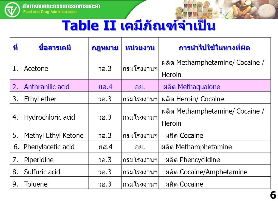 Table II เคมีภัณฑ์จำเป็น ที่ชื่อสารเคมีกฎหมายหน่วยงานการนำไปใช้ในทางที่ผิด 1.Acetoneวอ.3กรมโรงงานฯ ผลิต Methamphetamine/ Cocaine / Heroin 2.Anthranili