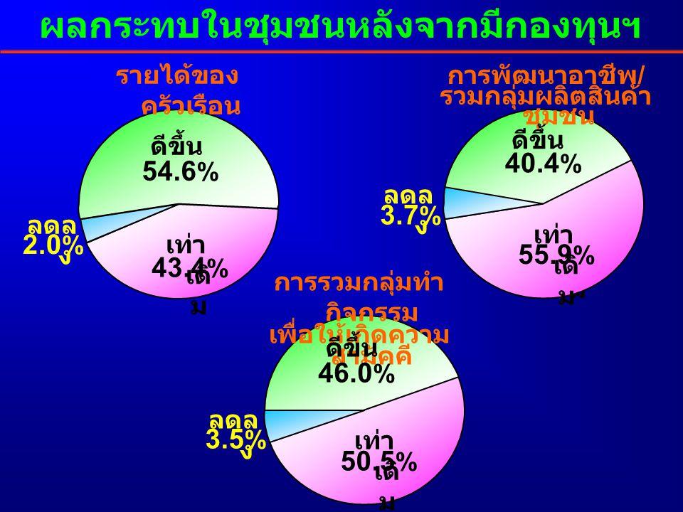 ผลกระทบในชุมชนหลังจากมีกองทุนฯ การรวมกลุ่มทำ กิจกรรม เพื่อให้เกิดความ สามัคคี รายได้ของ ครัวเรือน ดีขึ้น เท่า เดิ ม ลดล ง ดีขึ้น เท่า เดิ ม 43.4 % 54.6 % 46.0 % 50.5 % 3.5 % ลดล ง 2.0 % เท่า เดิ ม การพัฒนาอาชีพ / รวมกลุ่มผลิตสินค้า ชุมชน ดีขึ้น เท่า เดิ ม 40.4 % 55.9 % 3.7 % ลดล ง