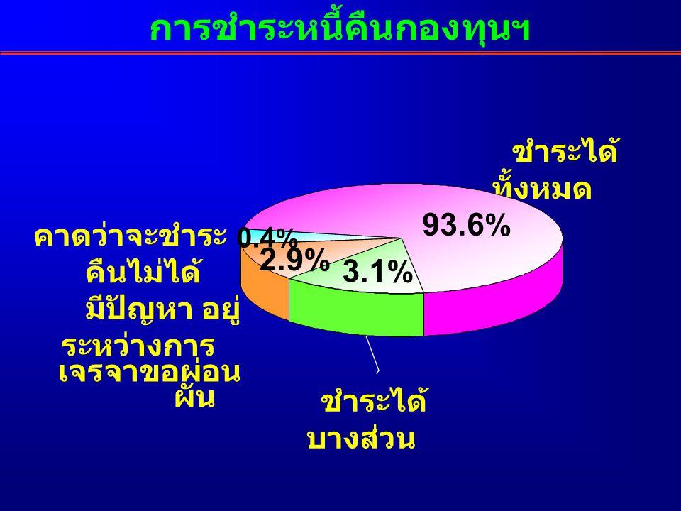 การชำระหนี้คืนกองทุนฯ คาดว่าจะชำระ คืนไม่ได้ ชำระได้ ทั้งหมด ชำระได้ บางส่วน มีปัญหา อยู่ ระหว่างการ เจรจาขอผ่อน ผัน 93.6 % 0.4 % 3.1 % 2.9 %