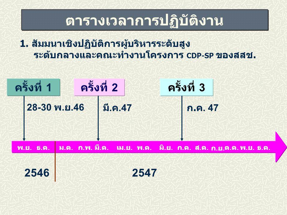 ครั้งที่ 1 ครั้งที่ 2 ครั้งที่ 3 25462547 28-30 พ. ย.46 มี. ค.47 ตารางเวลาการปฏิบัติงาน ม.ค.ม.ค. ก.พ.ก.พ. มี. ค. เม. ย. พ.ค.พ.ค. มิ. ย. ก.ค.ก.ค. ส.ค.ส