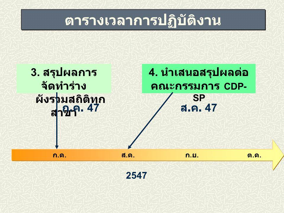 2547 3. สรุปผลการ จัดทำร่าง ผังรวมสถิติทุก สาขา 4. นำเสนอสรุปผลต่อ คณะกรรมการ CDP- SP ก.ค.ก.ค. ส.ค.ส.ค. ต.ค.ต.ค. ก.ย.ก.ย. ก. ค. 47 ส. ค. 47 ตารางเวลาก