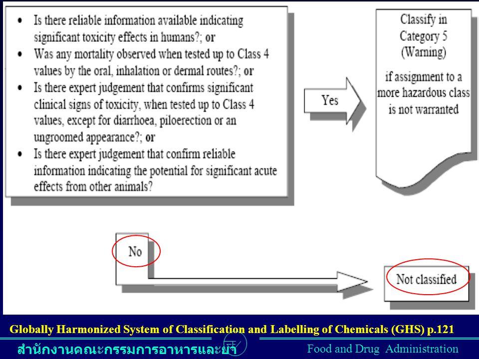 สำนักงานคณะกรรมการอาหารและยา Food and Drug Administration Globally Harmonized System of Classification and Labelling of Chemicals (GHS) p.121