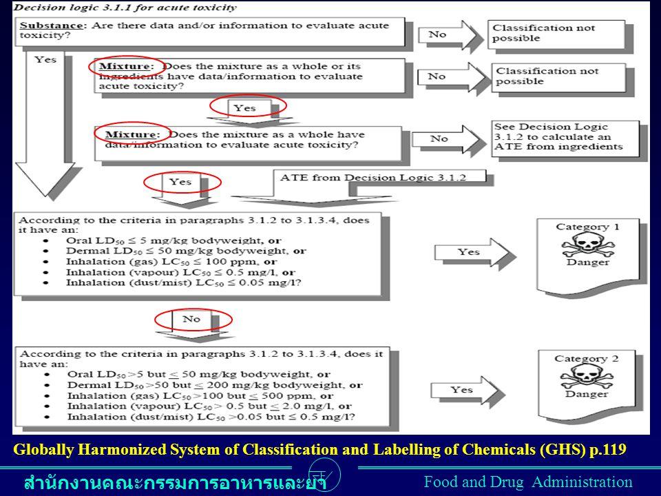 สำนักงานคณะกรรมการอาหารและยา Food and Drug Administration Globally Harmonized System of Classification and Labelling of Chemicals (GHS) p.119