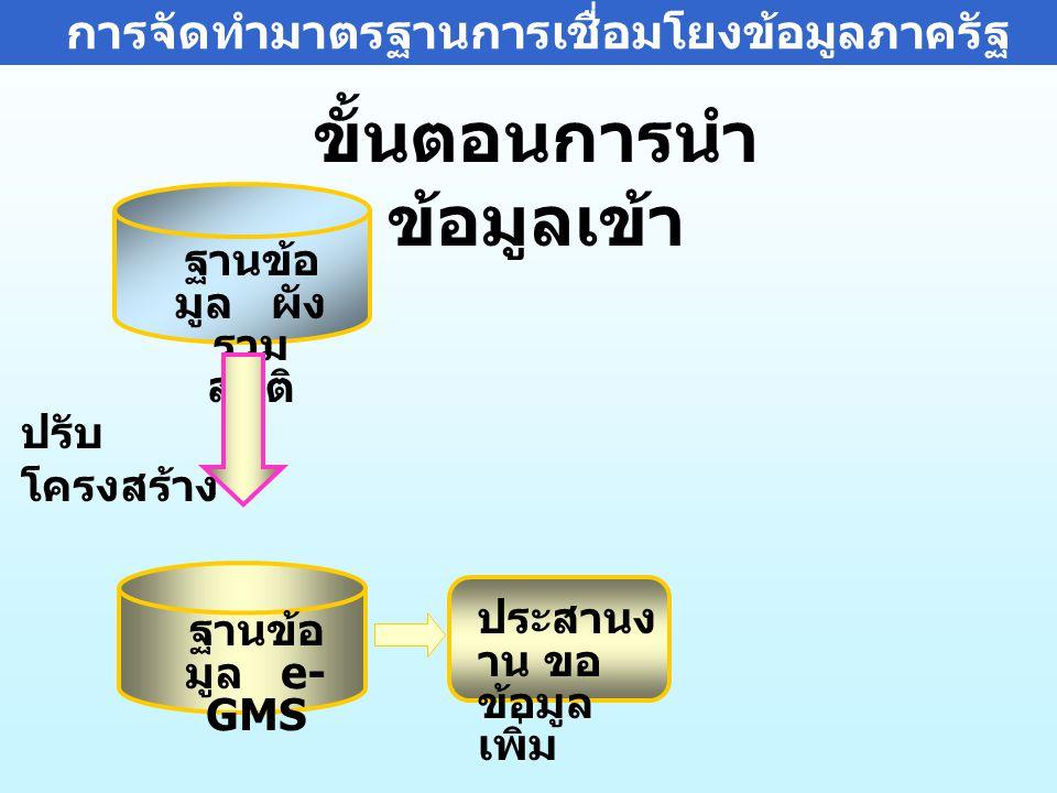 ฐานข้อ มูล ผัง รวม สถิติ ฐานข้อ มูล e- GMS ปรับ โครงสร้าง ประสานง าน ขอ ข้อมูล เพิ่ม ขั้นตอนการนำ ข้อมูลเข้า การจัดทำมาตรฐานการเชื่อมโยงข้อมูลภาครัฐ