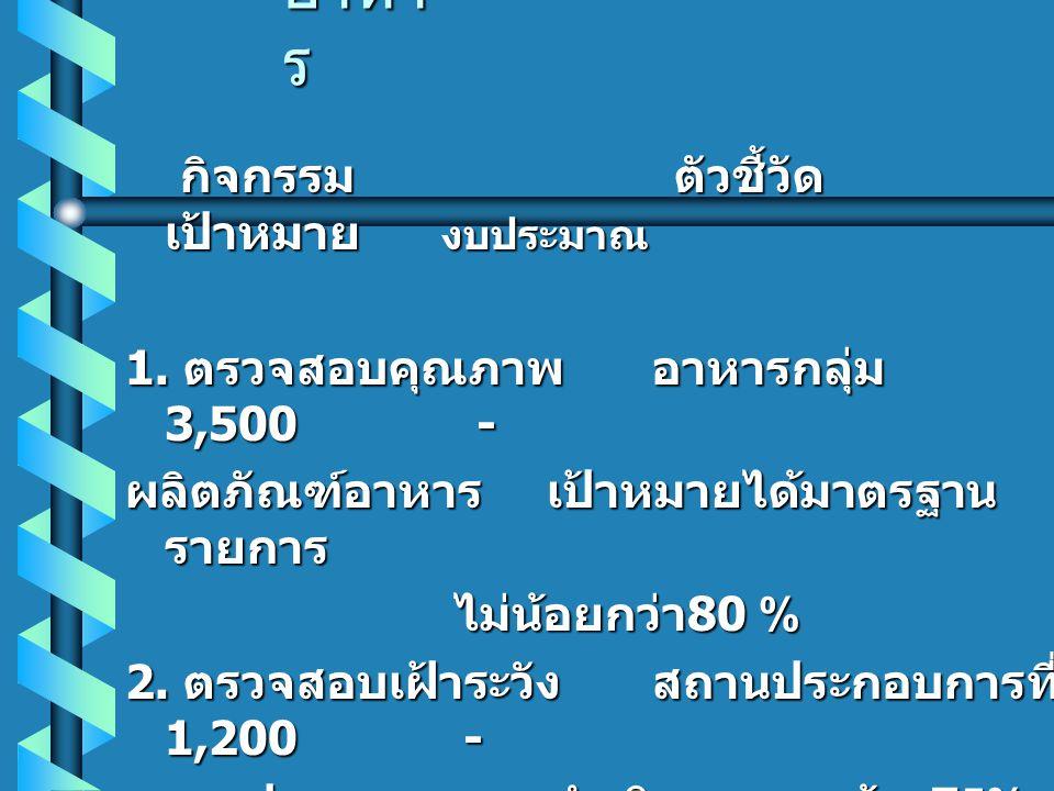 แผนงาน ปีงบประมาณ 2547