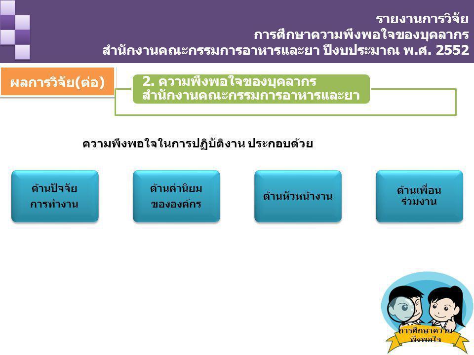 ผลการวิจัย(ต่อ) การศึกษาความ พึงพอใจ 2. ความพึงพอใจของบุคลากร สำนักงานคณะกรรมการอาหารและยา ความพึงพอใจในการปฏิบัติงาน ประกอบด้วย ด้านปัจจัย การทำงาน ด