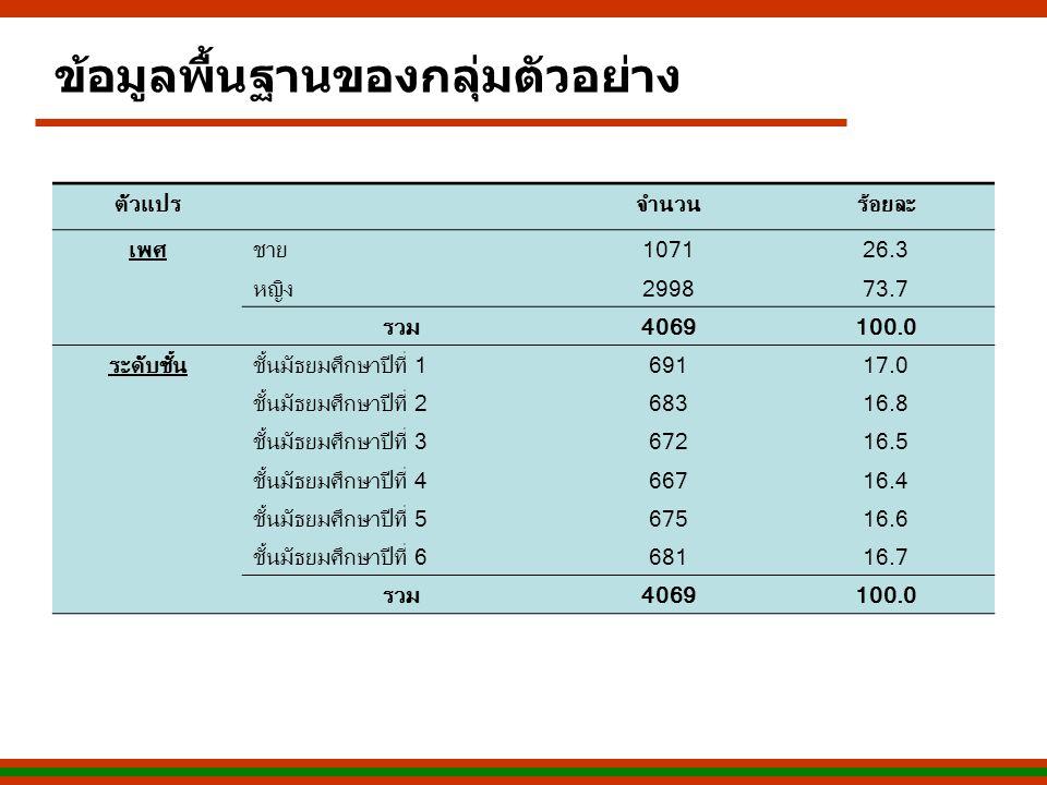 ข้อมูลพื้นฐานของกลุ่มตัวอย่าง ตัวแปรจำนวนร้อยละ เพศชาย107126.3 หญิง299873.7 รวม4069100.0 ระดับชั้นชั้นมัธยมศึกษาปีที่ 169117.017.0 ชั้นมัธยมศึกษาปีที่