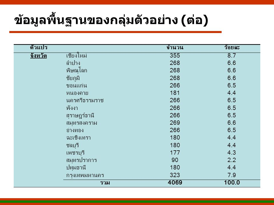 ตัวแปรจำนวนร้อยละ จังหวัดเชียงใหม่3558.7 ลำปาง2686.6 พิษณุโลก2686.6 ชัยภูมิ2686.6 ขอนแก่น2666.5 หนองคาย1814.4 นครศรีธรรมราช2666.5 พังงา2666.5 สุราษฎร์