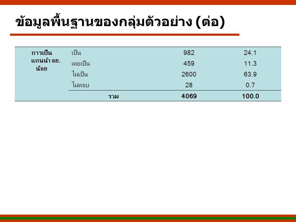 การเป็น แกนนำ อย. น้อย เป็น98224.1 เคยเป็น45911.3 ไม่เป็น260063.9 ไม่ตอบ280.7 รวม4069100.0 ข้อมูลพื้นฐานของกลุ่มตัวอย่าง (ต่อ)