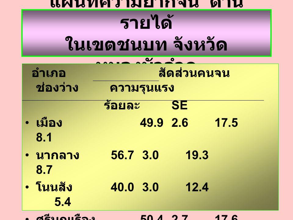 แผนที่ความยากจน ด้าน รายได้ ในเขตชนบท จังหวัด หนองบัวลำภู อำเภอ สัดส่วนคนจน ช่องว่าง ความรุนแรง ร้อยละ SE เมือง 49.92.6 17.5 8.1 นากลาง 56.73.0 19.3 8.7 โนนสัง 40.03.0 12.4 5.4 ศรีบุญเรือง 50.42.7 17.6 8.2 สุวรรณคูหา 53.32.5 19.5 9.7 นาวัง 53.92.7 19.9 9.8