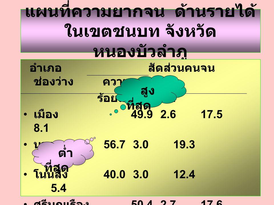 แผนที่ความยากจน ด้านรายได้ ในเขตชนบท จังหวัด หนองบัวลำภู อำเภอ สัดส่วนคนจน ช่องว่าง ความรุนแรง ร้อยละ SE เมือง 49.92.6 17.5 8.1 นากลาง 56.73.0 19.3 8.7 โนนสัง 40.03.0 12.4 5.4 ศรีบุญเรือง 50.42.7 17.6 8.2 สุวรรณคูหา 53.32.5 19.5 9.7 นาวัง 53.92.7 19.9 9.8 สูง ที่สุด ต่ำ ที่สุด