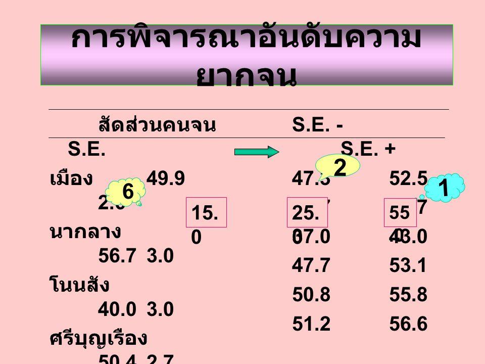 การพิจารณาอันดับความ ยากจน สัดส่วนคนจน S.E.
