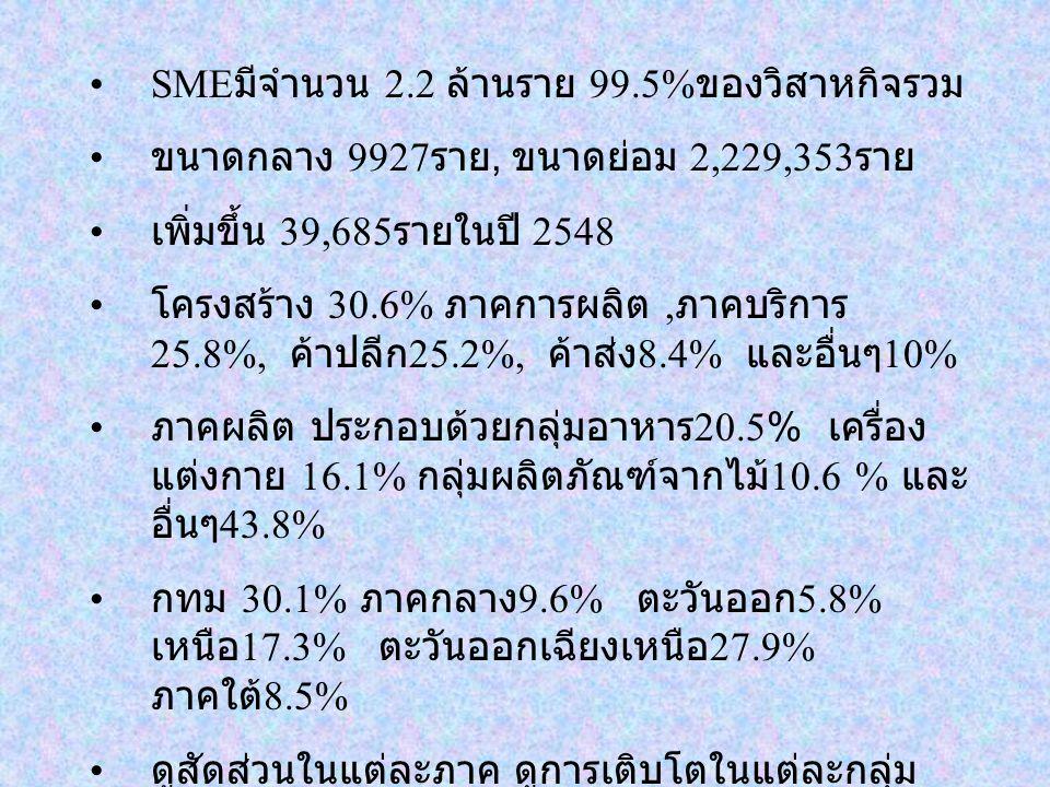 SME มีจำนวน 2.2 ล้านราย 99.5% ของวิสาหกิจรวม ขนาดกลาง 9927 ราย, ขนาดย่อม 2,229,353 ราย เพิ่มขึ้น 39,685 รายในปี 2548 โครงสร้าง 30.6% ภาคการผลิต, ภาคบริการ 25.8%, ค้าปลีก 25.2%, ค้าส่ง 8.4% และอื่นๆ 10% ภาคผลิต ประกอบด้วยกลุ่มอาหาร 20.5% เครื่อง แต่งกาย 16.1% กลุ่มผลิตภัณฑ์จากไม้ 10.6 % และ อื่นๆ 43.8% กทม 30.1% ภาคกลาง 9.6% ตะวันออก 5.8% เหนือ 17.3% ตะวันออกเฉียงเหนือ 27.9% ภาคใต้ 8.5% ดูสัดส่วนในแต่ละภาค ดูการเติบโตในแต่ละกลุ่ม ย่อยของแต่ละภาค