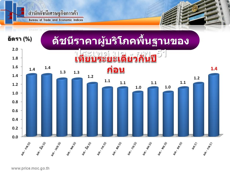 www.price.moc.go.th ดัชนีราคาผู้บริโภคพื้นฐานของ ประเทศ มค.- กพ. 51 อัตรา (%)