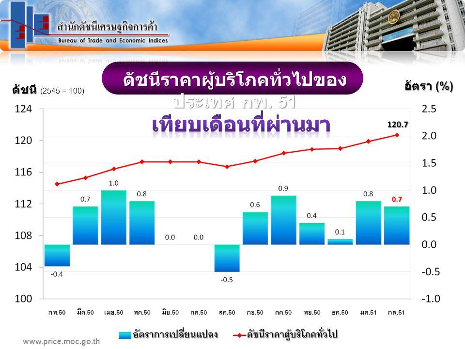 www.price.moc.go.th..Diagram กพ. 51 / กพ.