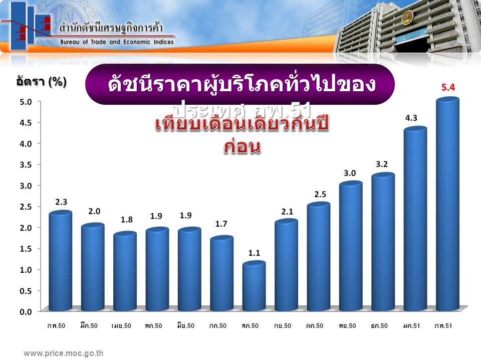 www.price.moc.go.th ดัชนีราคาผู้บริโภคทั่วไปของ ประเทศ กพ.51 อัตรา (%)