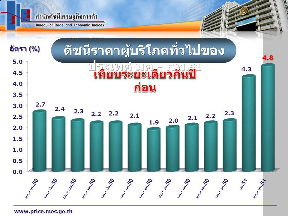 www.price.moc.go.th ดัชนีราคาผู้บริโภคทั่วไปของ ประเทศ มค.- กพ. 51 อัตรา (%)