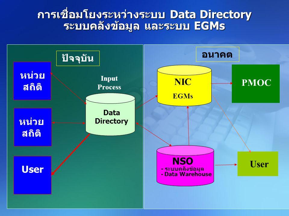 การเชื่อมโยงระหว่างระบบ Data Directory ระบบคลังข้อมูล และระบบ EGMs หน่วย สถิติ User Data Directory NIC EGMs NSO - ระบบคลังข้อมูล - Data Warehouse PMOC User Input Process ปัจจุบัน อนาคต
