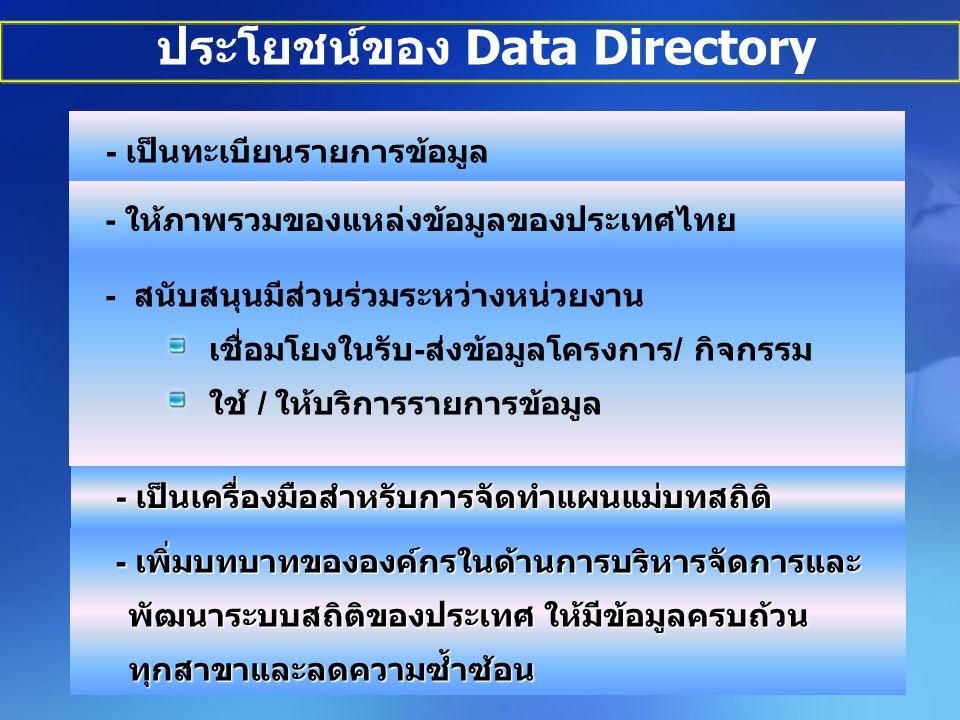 ประโยชน์ของ Data Directory - ให้ภาพรวมของแหล่งข้อมูลของประเทศไทย - เป็นเครื่องมือสำหรับการจัดทำแผนแม่บทสถิติ - เป็นเครื่องมือสำหรับการจัดทำแผนแม่บทสถิติ - สนับสนุนมีส่วนร่วมระหว่างหน่วยงาน เชื่อมโยงในรับ-ส่งข้อมูลโครงการ/ กิจกรรม ใช้ / ให้บริการรายการข้อมูล - เป็นทะเบียนรายการข้อมูล - เพิ่มบทบาทขององค์กรในด้านการบริหารจัดการและ พัฒนาระบบสถิติของประเทศ ให้มีข้อมูลครบถ้วน ทุกสาขาและลดความซ้ำซ้อน - เพิ่มบทบาทขององค์กรในด้านการบริหารจัดการและ พัฒนาระบบสถิติของประเทศ ให้มีข้อมูลครบถ้วน ทุกสาขาและลดความซ้ำซ้อน