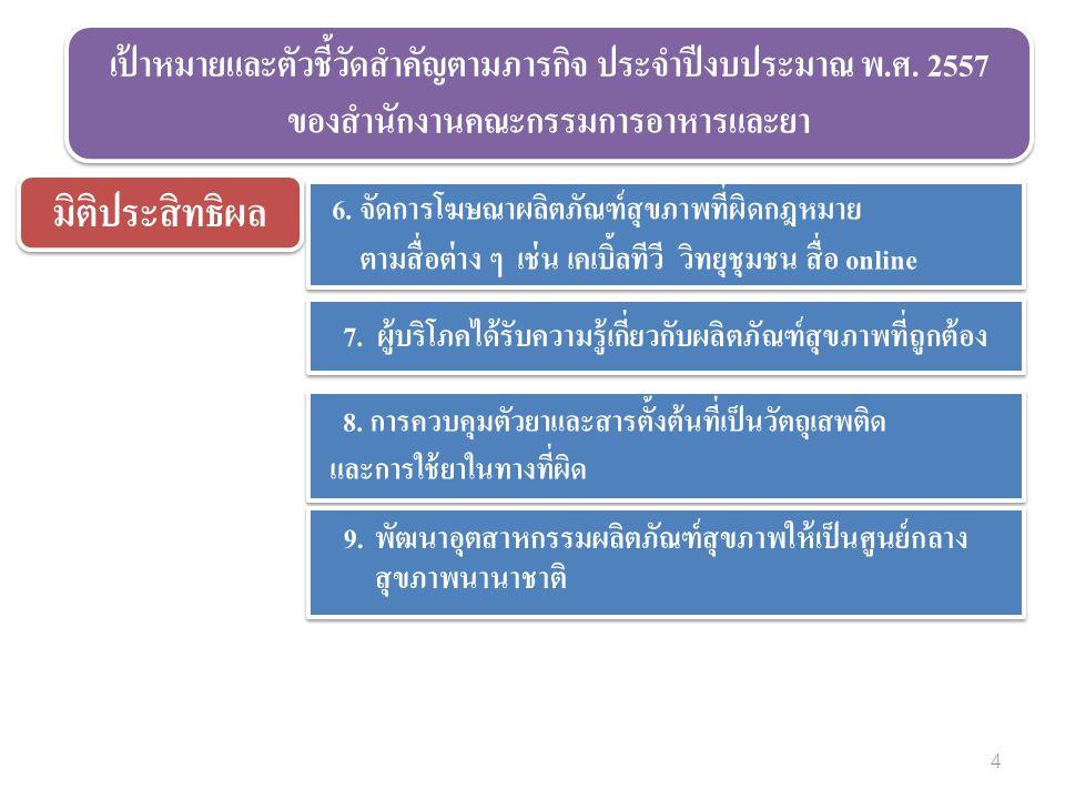 6. จัดการโฆษณาผลิตภัณฑ์สุขภาพที่ผิดกฎหมาย ตามสื่อต่าง ๆ เช่น เคเบิ้ลทีวี วิทยุชุมชน สื่อ online 6.