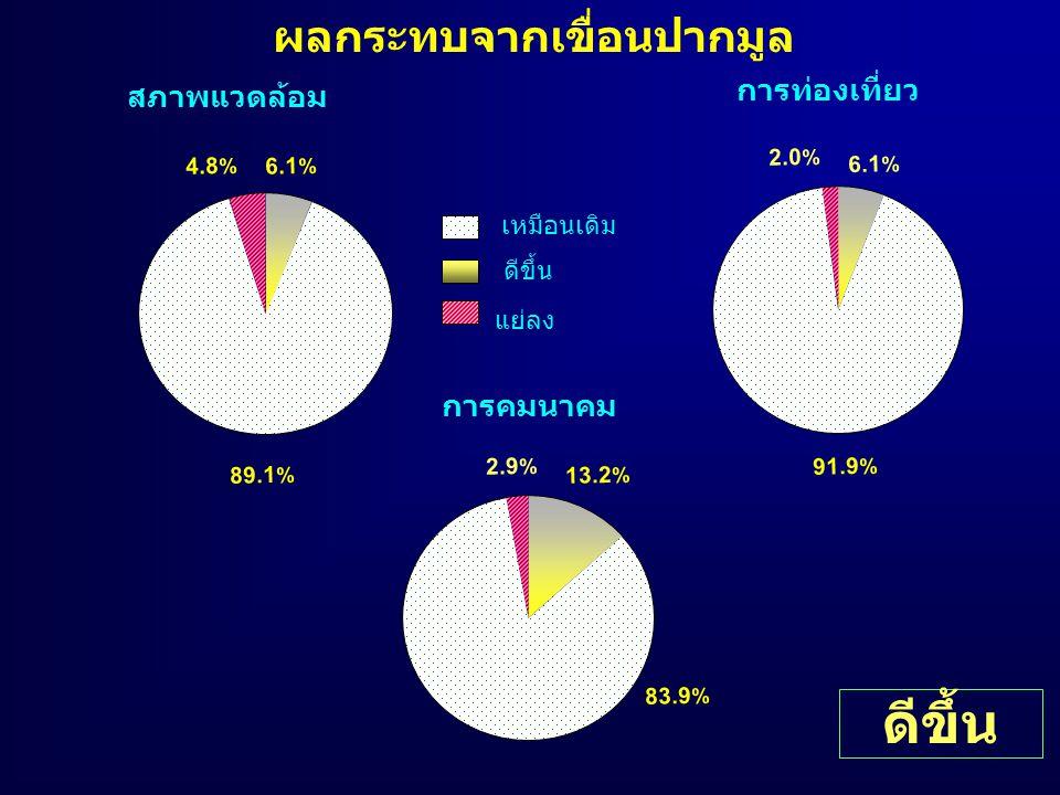 ผลกระทบจากเขื่อนปากมูล 6.1 % 2.0 % 2.9 % การคมนาคม ดีขึ้น เหมือนเดิม แย่ลง 6.1 % 4.8 % สภาพแวดล้อม 13.2 % 89.1 % การท่องเที่ยว 83.9 % 91.9 % ดีขึ้น