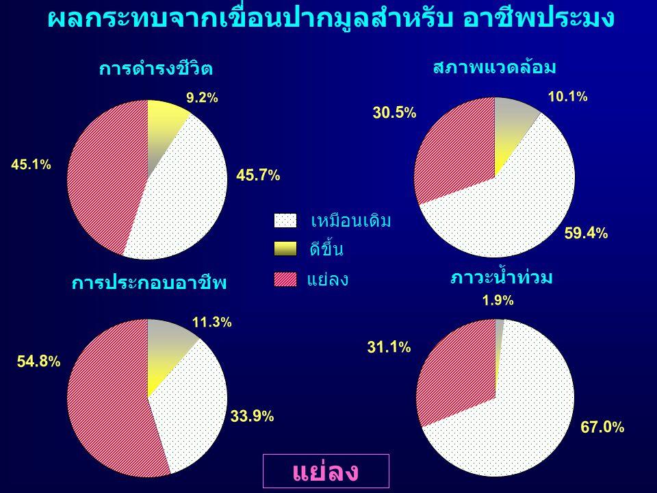ผลกระทบจากเขื่อนปากมูลสำหรับ อาชีพประมง ดีขึ้น เหมือนเดิม แย่ลง การดำรงชีวิต การประกอบอาชีพ ภาวะน้ำท่วม สภาพแวดล้อม 45.7 % 45.1 % 9.2 % 33.9 % 54.8 %