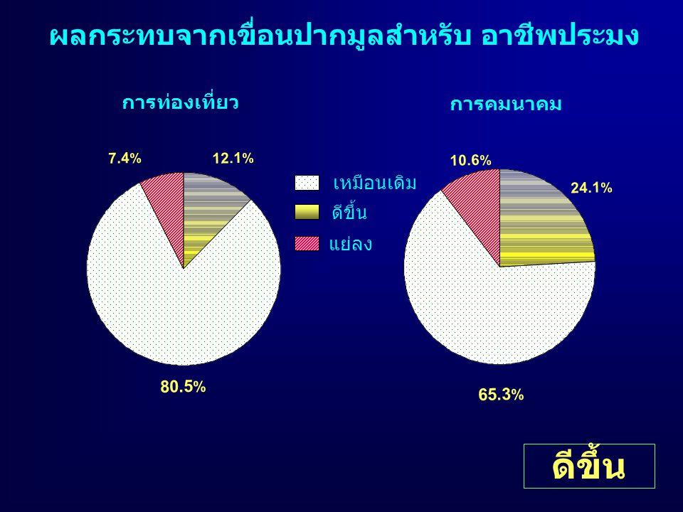ผลกระทบจากเขื่อนปากมูลสำหรับ อาชีพประมง การท่องเที่ยว การคมนาคม ดีขึ้น เหมือนเดิม แย่ลง 80.5 % 7.4 % 12.1 % 65.3 % 10.6 % 24.1 %