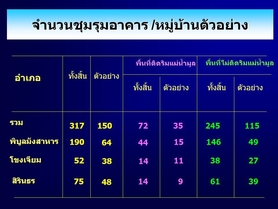 จำนวนชุมรุมอาคาร /หมู่บ้านตัวอย่าง อำเภอ ทั้งสิ้น พื้นที่ติดริมแม่น้ำมูล พื้นที่ไม่ติดริมแม่น้ำมูล 64 48 รวม พิบูลมังสาหาร โขงเจียม สิรินธร 38 150 44