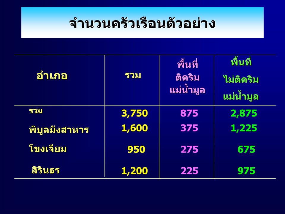 ขนาดตัวอย่าง อำเภอพิบูลมังสาหาร 1,600 คน อำเภอโขงเจียม 950 คน อำเภอสิรินธร 1,200 คน รวม 3,750 คน G ใช้ วิธีการสัมภาษณ์ โดยเจ้าหน้าที่ ของสำนักงานสถิติแห่งชาติ ของสำนักงานสถิติแห่งชาติ Gระหว่างวันที่ 24-26 ธันวาคม 2545 วิธีการเก็บรวบรวมข้อมูล วิธีการเก็บรวบรวมข้อมูล