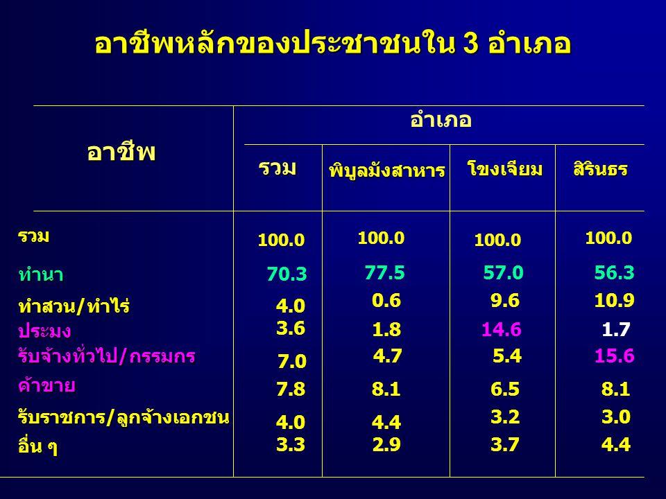 อาชีพหลักของประชาชนใน 3 อำเภอ อาชีพ อำเภอ รวม รวม 100.0 70.3 3.6 77.557.0 ทำนา ทำสวน/ทำไร่ ประมง รับจ้างทั่วไป/กรรมกร ค้าขาย รับราชการ/ลูกจ้างเอกชน อื