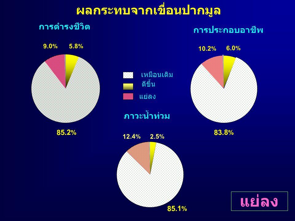 ผลกระทบจากเขื่อนปากมูล ดีขึ้น เหมือนเดิม แย่ลง การดำรงชีวิต 85.2 % 5.8 % 9.0 % 83.8 % 6.0 % 10.2 % การประกอบอาชีพ ภาวะน้ำท่วม 2.5 % 12.4 % 85.1 % แย่ล