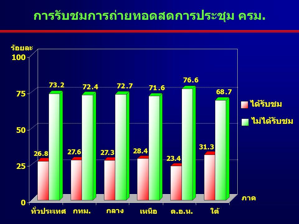 การรับชมการถ่ายทอดสดการประชุม ครม. ร้อยละ ได้รับชม ไม่ได้รับชม ทั่วประเทศ กทม. กลาง เหนือต.อ.น.ใต้ ภาค 26.8 73.2 27.6 72.4 27.3 72.7 28.4 71.6 23.4 76